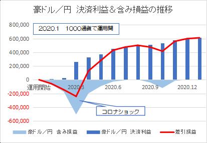 豪ドル円202101
