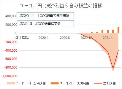 ユーロ円202106