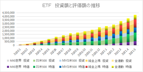 ETF推移202105