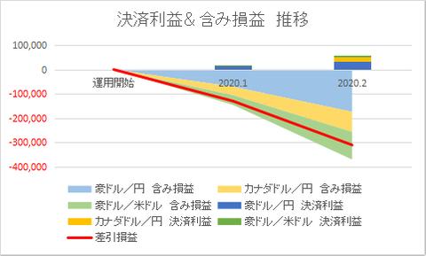 手動トラリピ利益202002