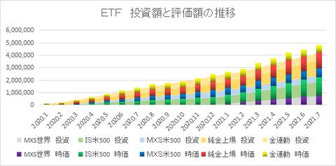 ETF推移202107