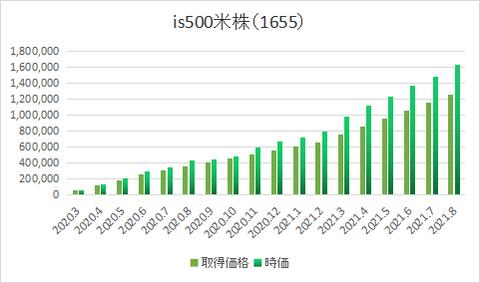 米株1655-0308