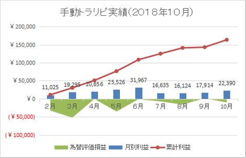手動トラリピ2018-10