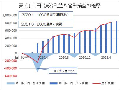 豪ドル円202106