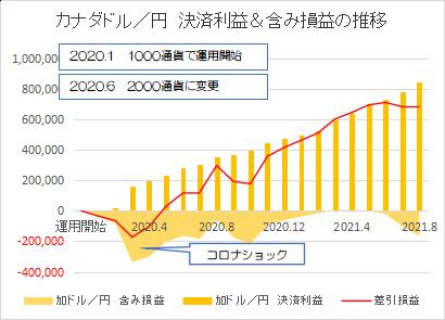 カナダドル円202108