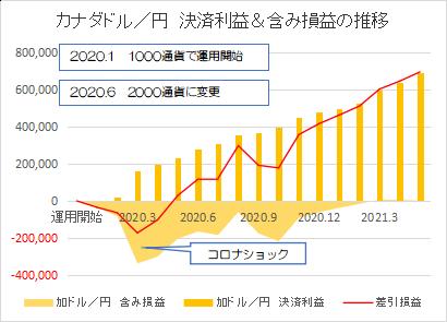 カナダドル円202105