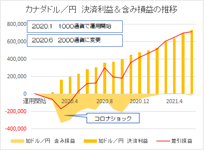 カナダドル円202106