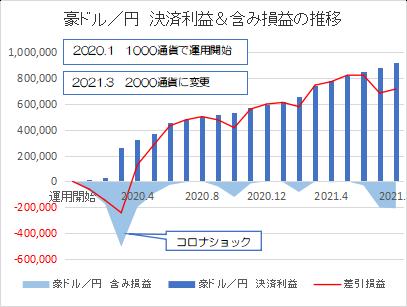 豪ドル円202108