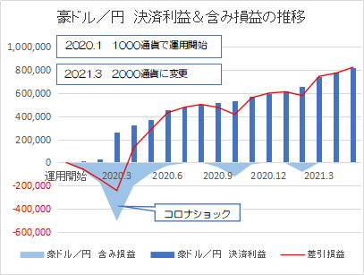 豪ドル円202105