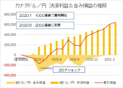 カナダドル円202104