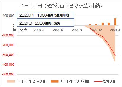 ユーロ円202103