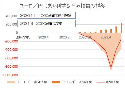 ユーロ円202107