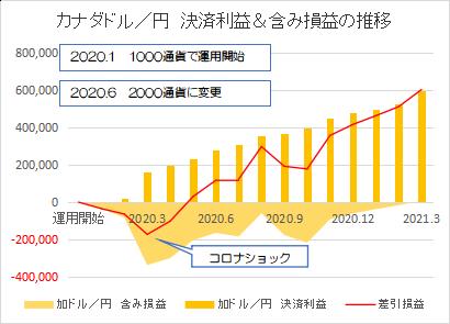 カナダドル円202103