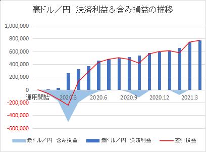豪ドル円202104
