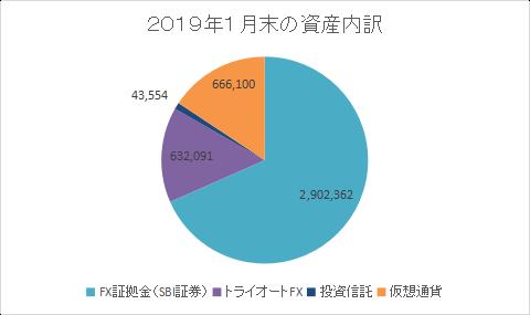 201901円グラフ