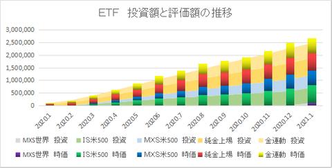 ETF推移202101