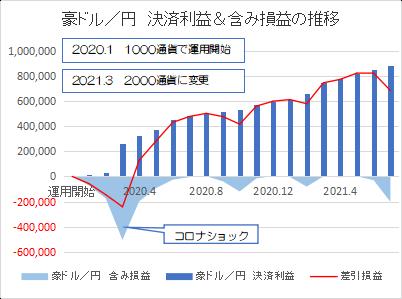 豪ドル円202107