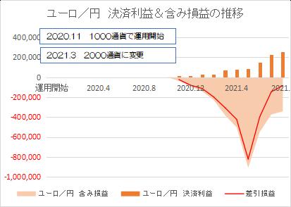 ユーロ円202108
