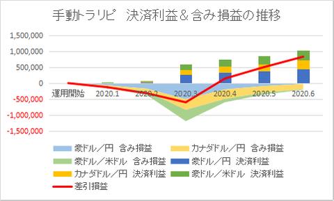 決済利益推移202006
