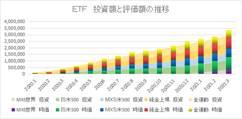ETF推移202103