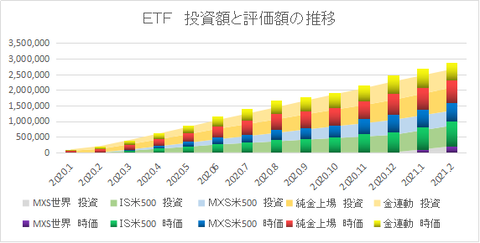 ETF推移202102