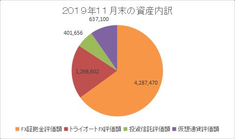 資産内訳201911