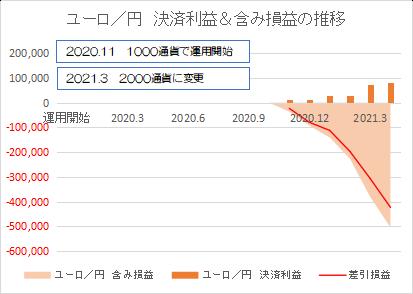 ユーロ円202104