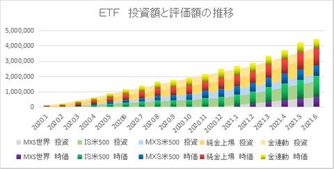 ETF推移202106