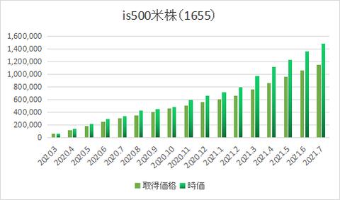 米株1655-0307