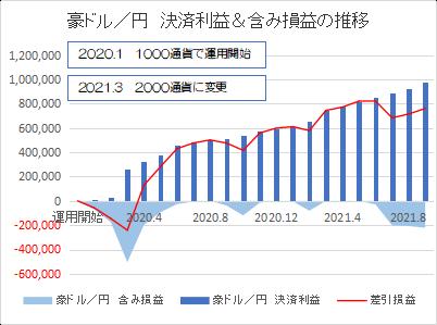 豪ドル円202109