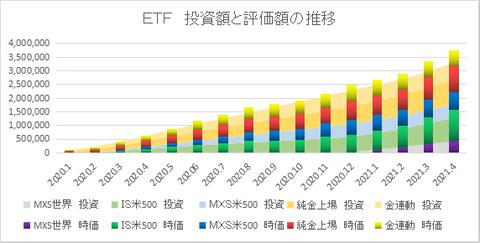 ETF推移202104