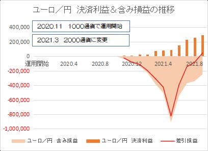 ユーロ円202109