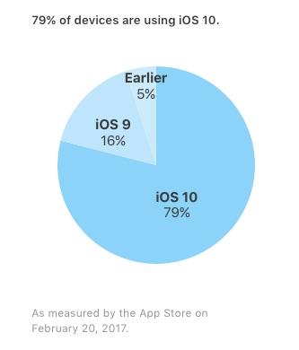 iOS_10_installs_Feb_2017