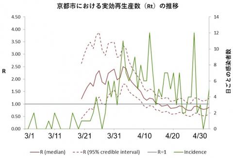 京都市における実効再生産数(Rt)の推移 例