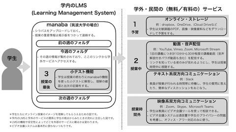筑波大学(文系) manaba  例