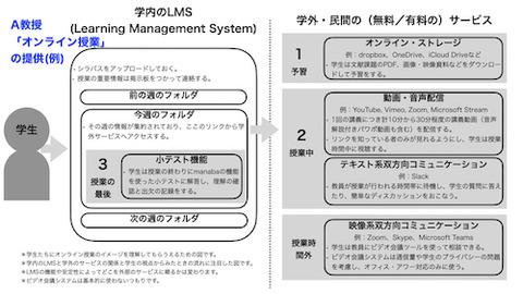 学内システム と 既存システムの利用  例 500