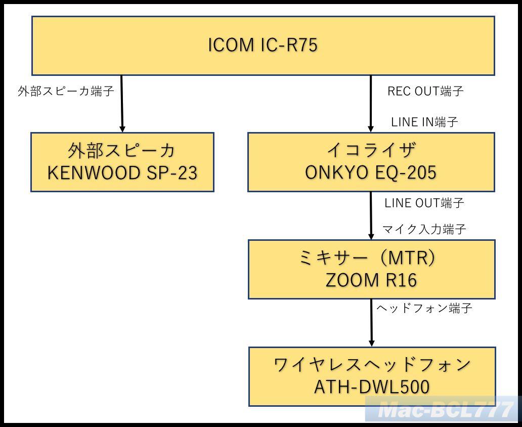 IC R75接続図
