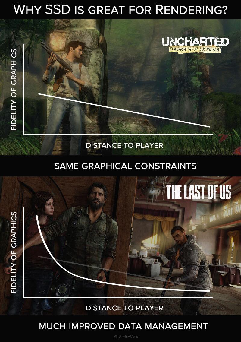 開発者「PS5の高速ロードのおかげで、予算を大幅に抑える事ができる」