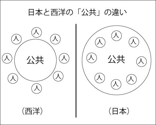 日本と西洋の公共の違い