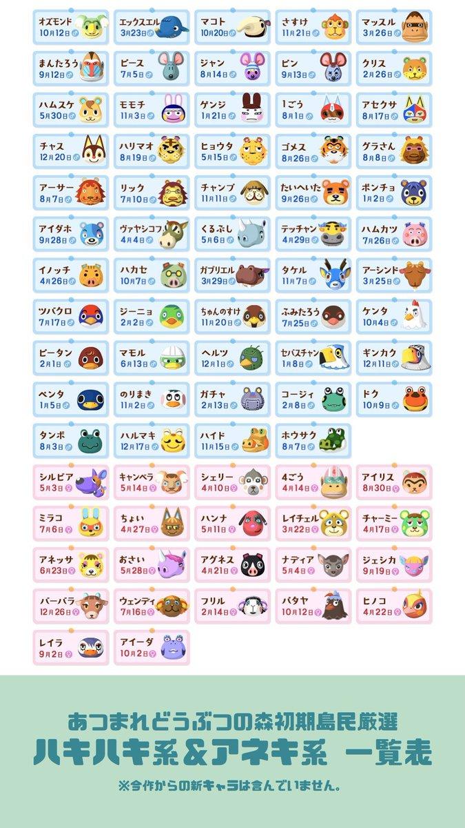 あつ森キャラクター人気ランク