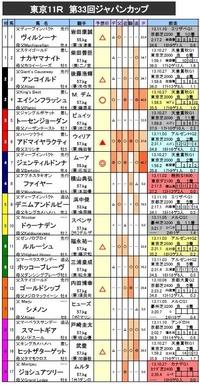 ジャパンカップ 予想