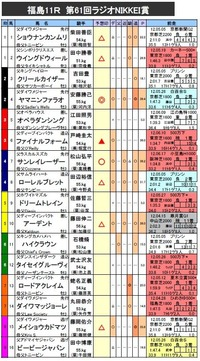 ラジオNIKKEI賞 予想