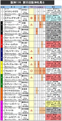 阪神牝馬S 予想