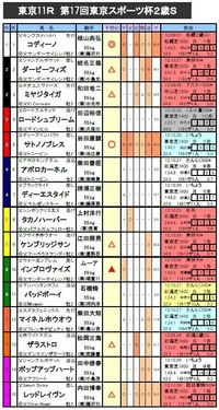 東京スポーツ杯2歳S 予想