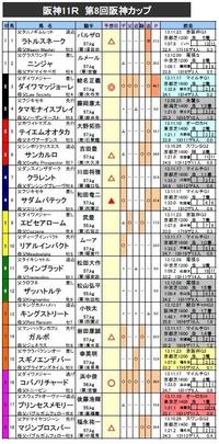 阪神カップ 予想