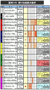 産経大阪杯 予想