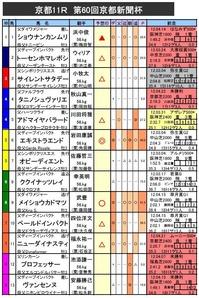 京都新聞杯 予想