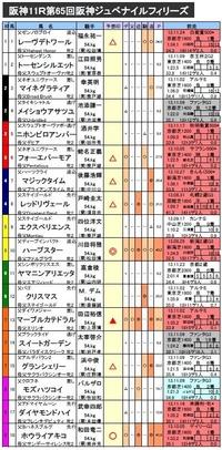 阪神ジュベナイルフィリーズ