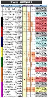 桜花賞 予想 2012
