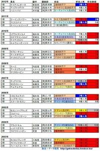 兵庫ジュニアグランプリ